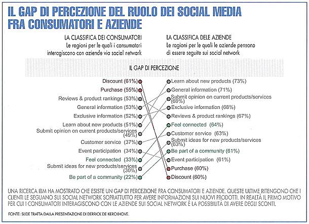 La percezione dei Social network